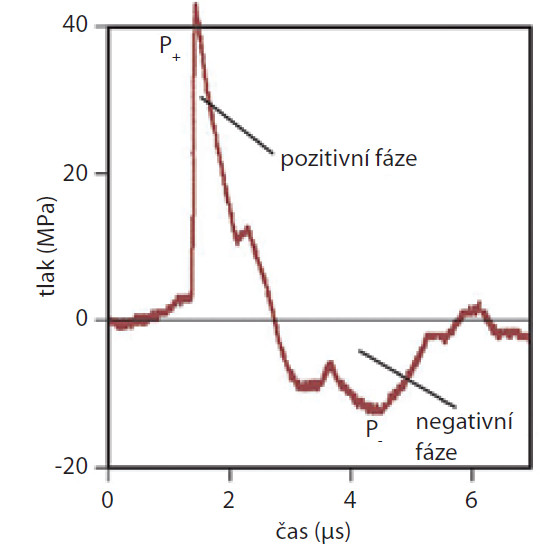 Tvar křivky rázové vlny Fig. 1 Waveform of the shock wave