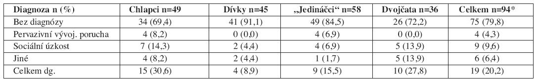 Výskyt psychických poruch podle MNK-10 u starších dětí