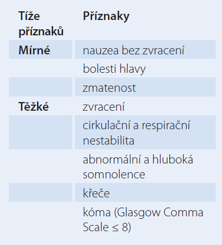 Příznaky hyponatremie.