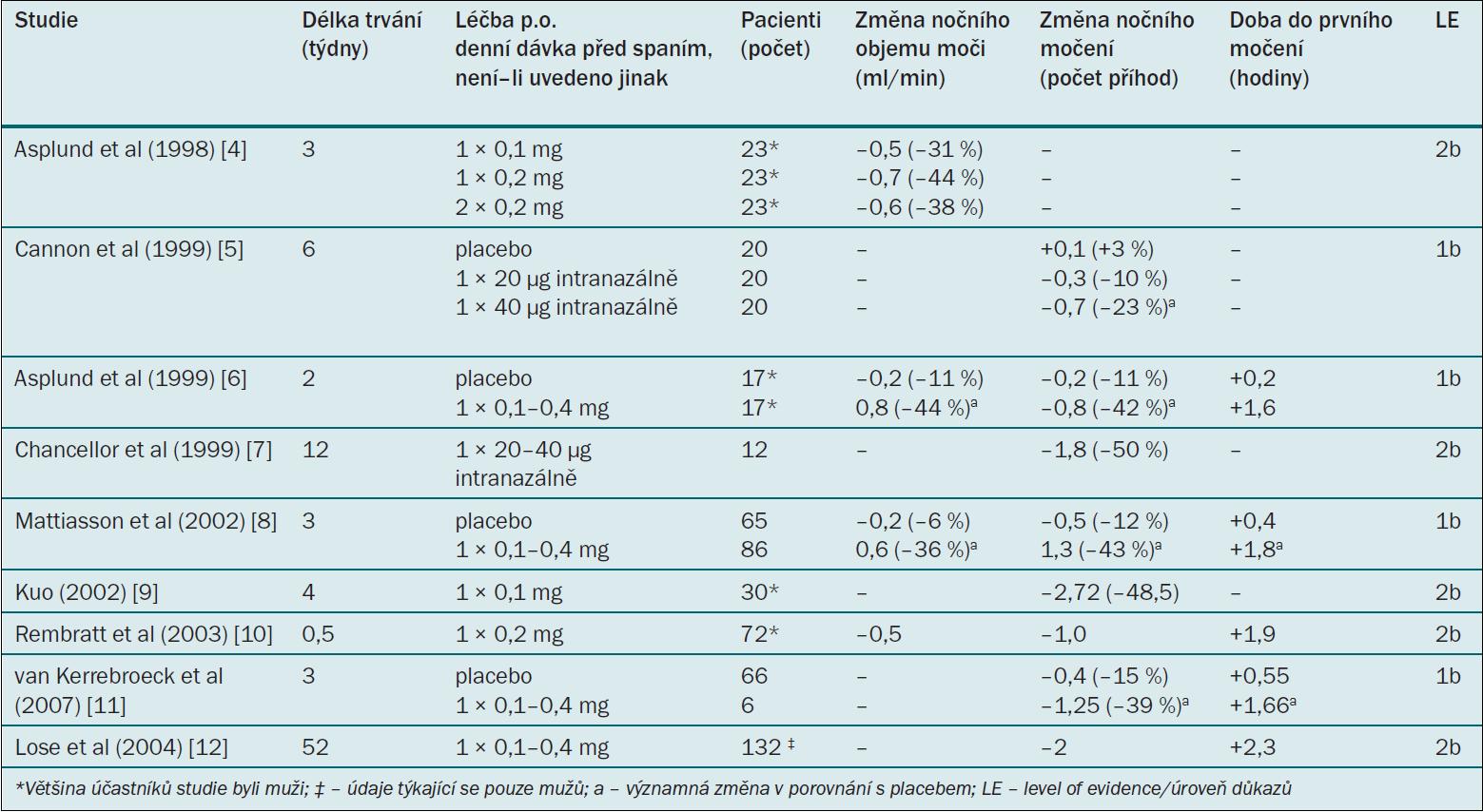 Klinické studie testující účinnost desmopresinu u dospělých mužů s noční polyurií.