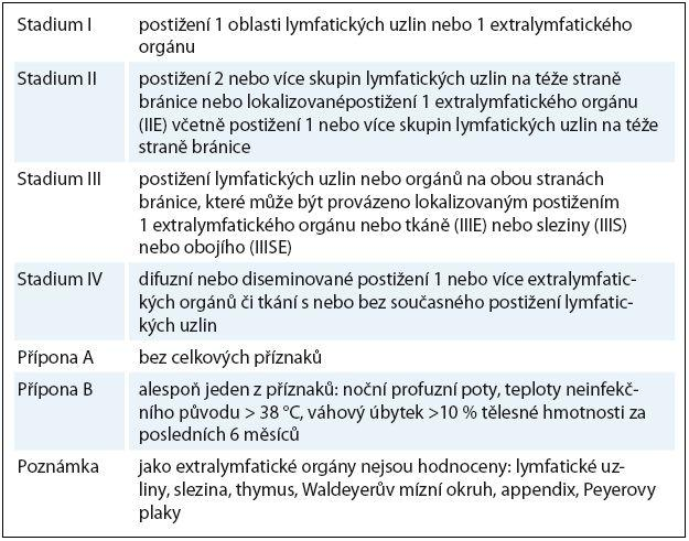 Určení klinického stadia dle Ann-Arbor klasifikace.