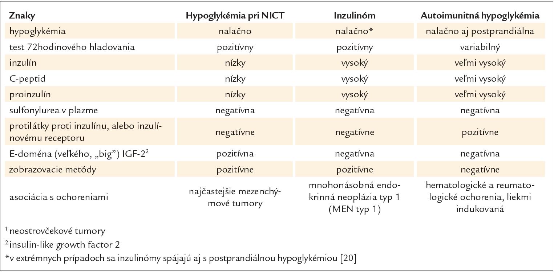 Klinická a biochemická charakteristika pacientov s hypoglykémiou pri NICT<sup>1</sup>, inzulinóme a autoimunitnej hypoglykémii.