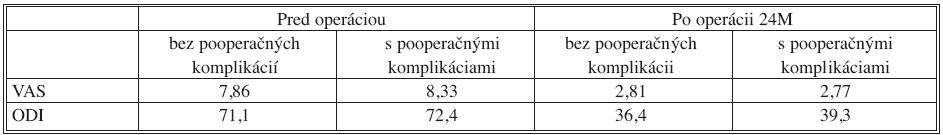 Kvalita života pacientov s a bez prítomných pooperačných komplikácií, v sledovaní rok po operácii