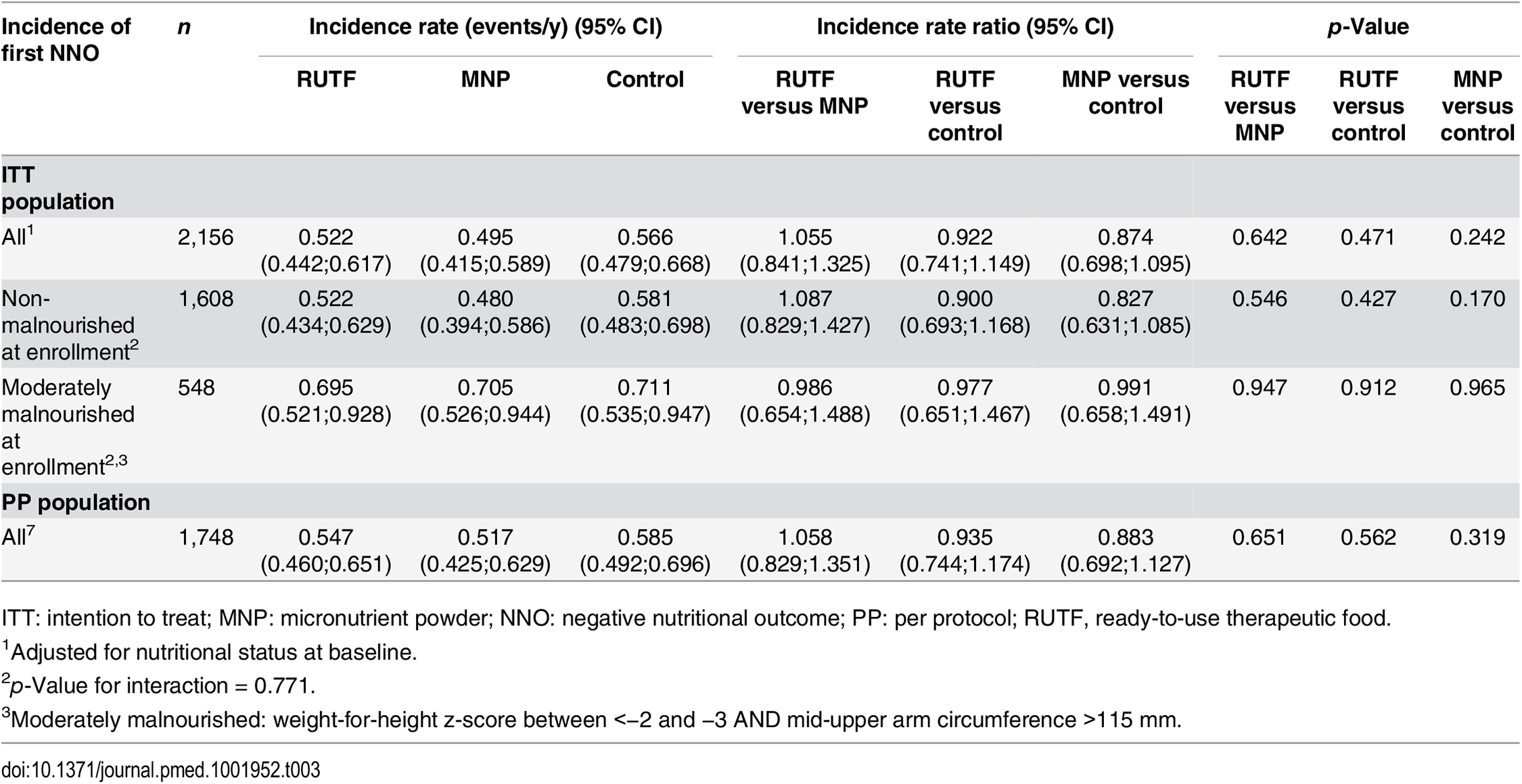 Incidence of first NNO (negative nutritional outcome) per y.