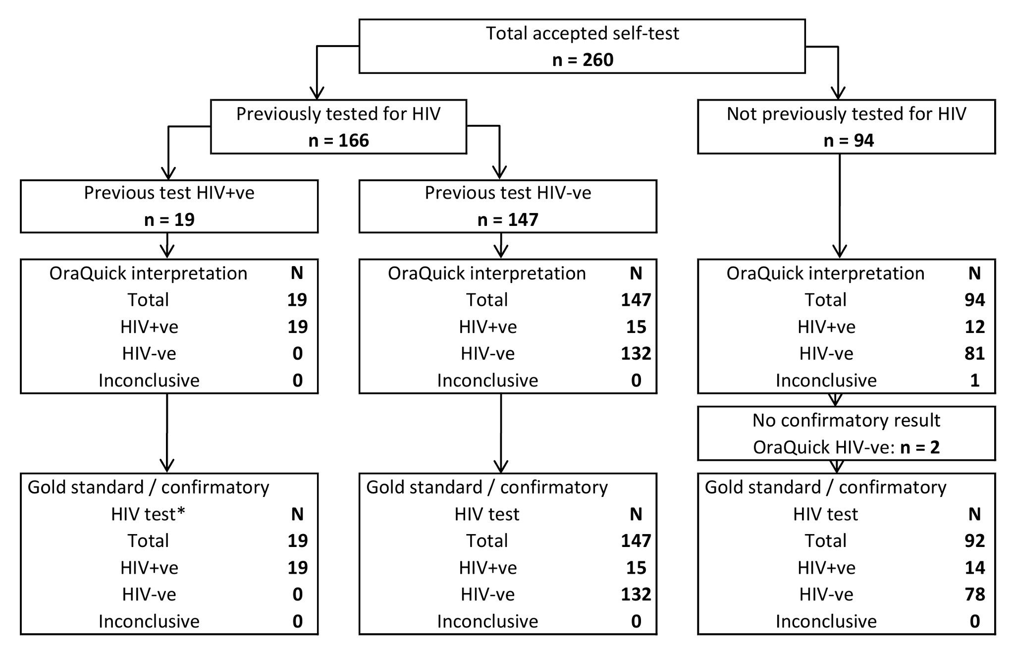 Accuracy of self-test self-read results against gold standard.