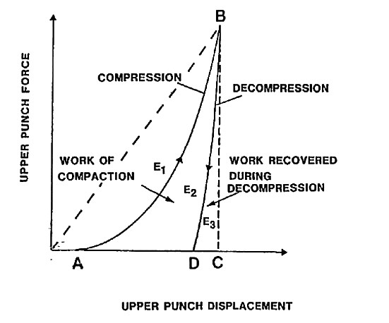Fig. 1. Plot of upper punch force versus upper punch displacement during compression and decompression E<sub>1</sub> – energy of friction, E<sub>2</sub> – energy accumulated by the tablet, E<sub>3</sub>- energy of decompression