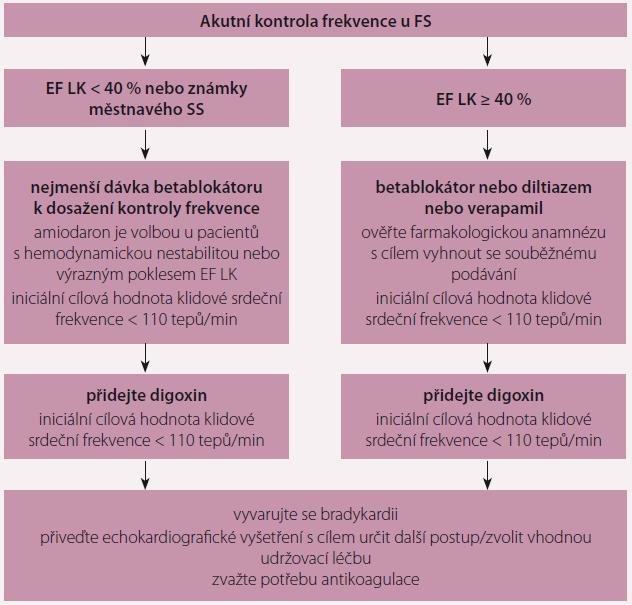 Akutní kontrola srdeční frekvence u pacientů s fibrilací síní. Převzato z [3].