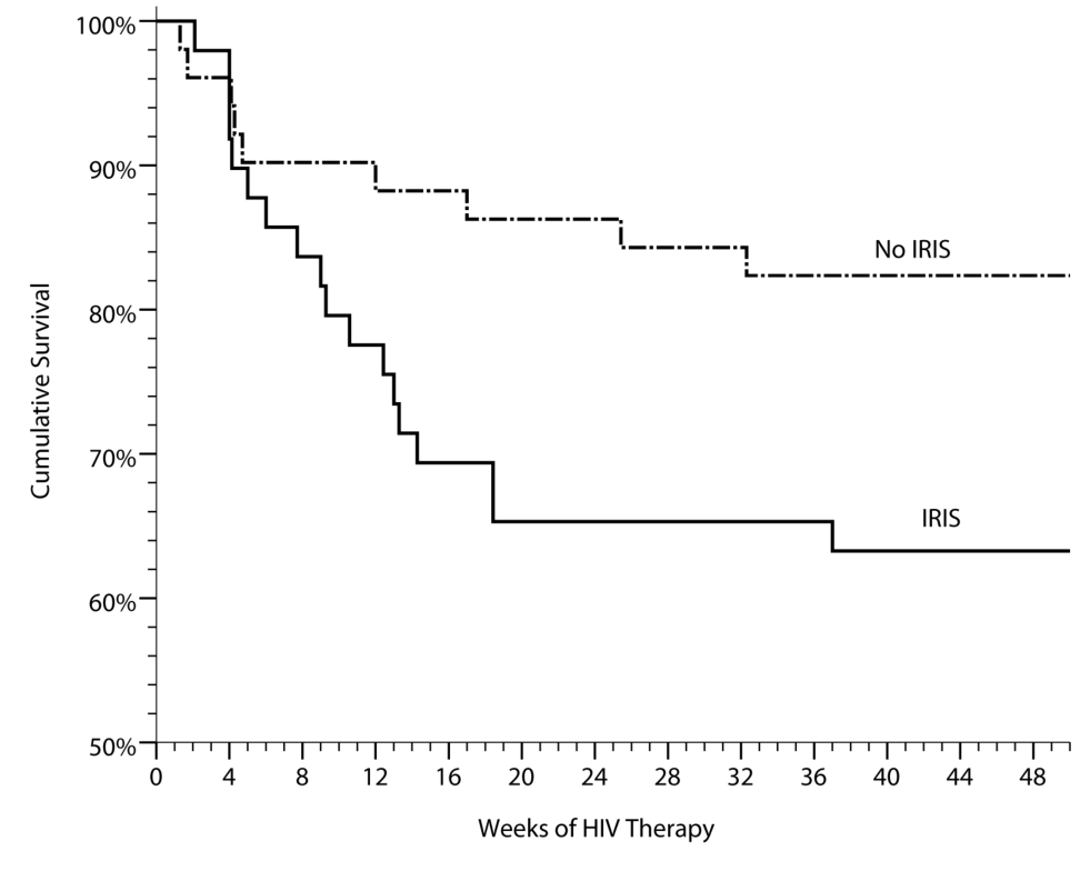 Cumulative survival in persons with prior cryptococcal meningitis newly initiating HIV therapy in Uganda is stratified by the occurrence of cryptococcal IRIS.