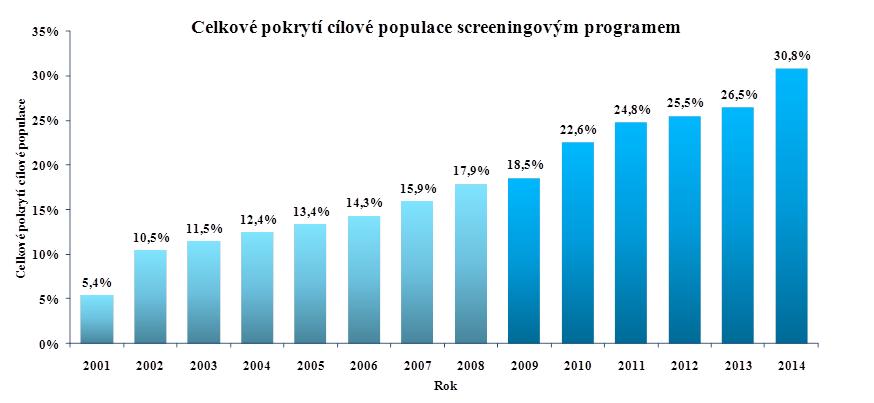 Celkové pokrytí cílové populace screeningovým programem