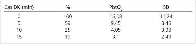 Hladiny PbtO<sub>2</sub> těsně před naložením dočasné svorky (DK), v 5., 10. a 15. minutě naložení dočasné svorky.