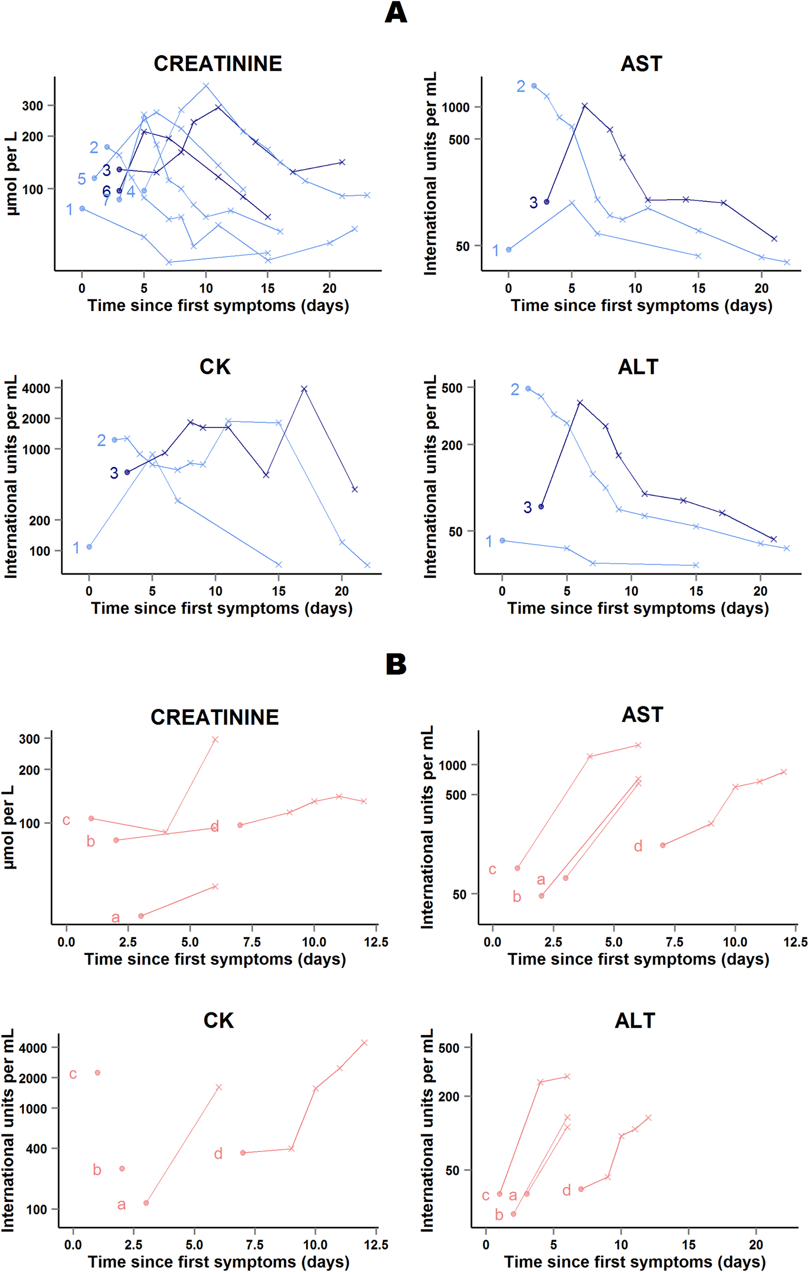 JIKI trial: evolution of serum creatinine, transaminases, and creatine phosphokinase in the 11 adolescents and adults who had worsening in at least one biochemical parameter on favipiravir.