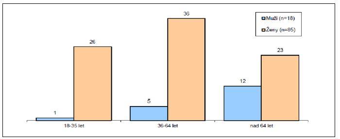 Věkové rozdělení souboru Graph 1. Age distribution of the cohort