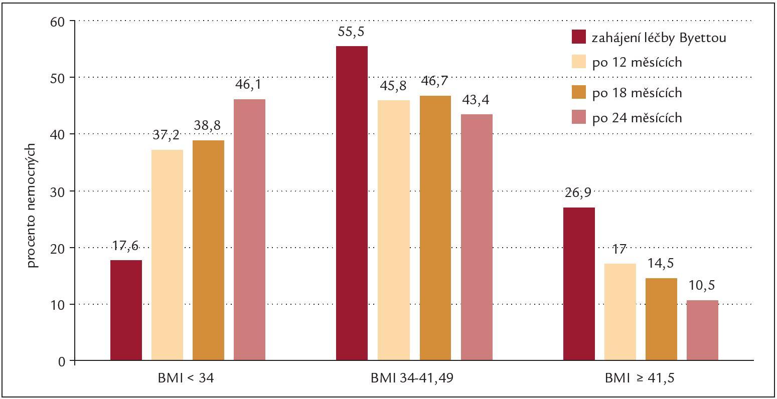 Procentuální zastoupení nemocných ve 3 kategoriích podle BMI.