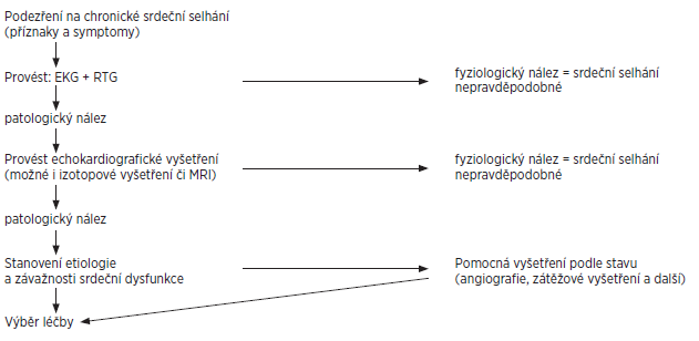 Algoritmus vyšetření při podezření na kardiální manifestaci systémové sklerodermie.