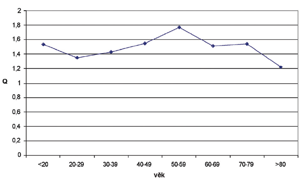 Průměrná četnost neurochirurgických výkonů pro kraniocerebrální poranění