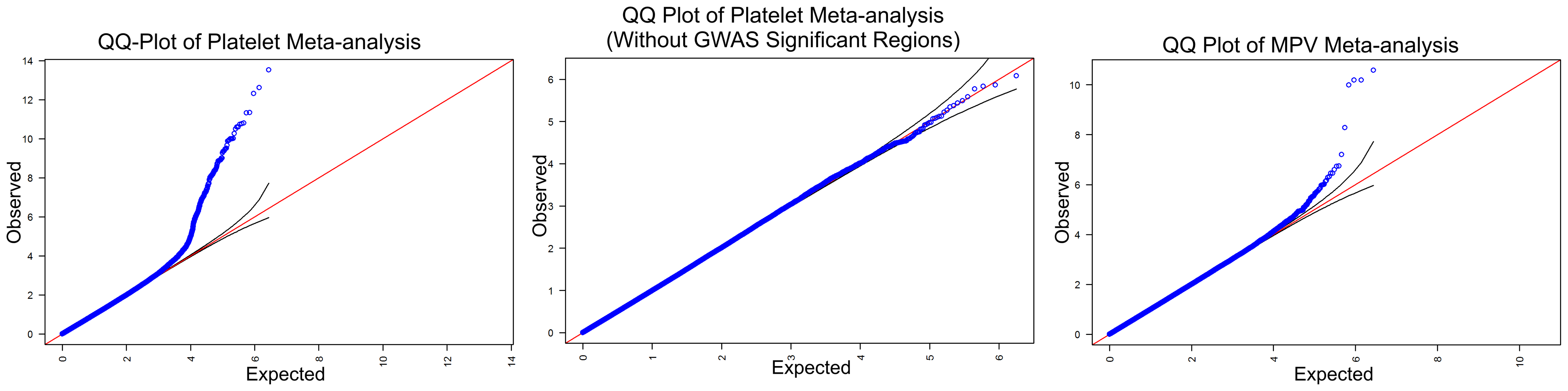 Quantile–quantile (QQ) plots.