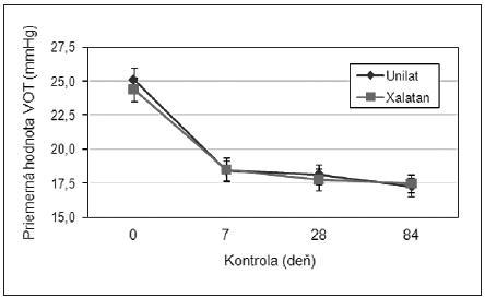 Priemerné hodnoty vnútroočného tlaku VOT namerané v sledovaných skupinách (UNILAT, XALATAN) počas jednotlivých kontrol