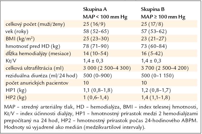 Charakteristika súboru hemodialyzovaných pacientov.