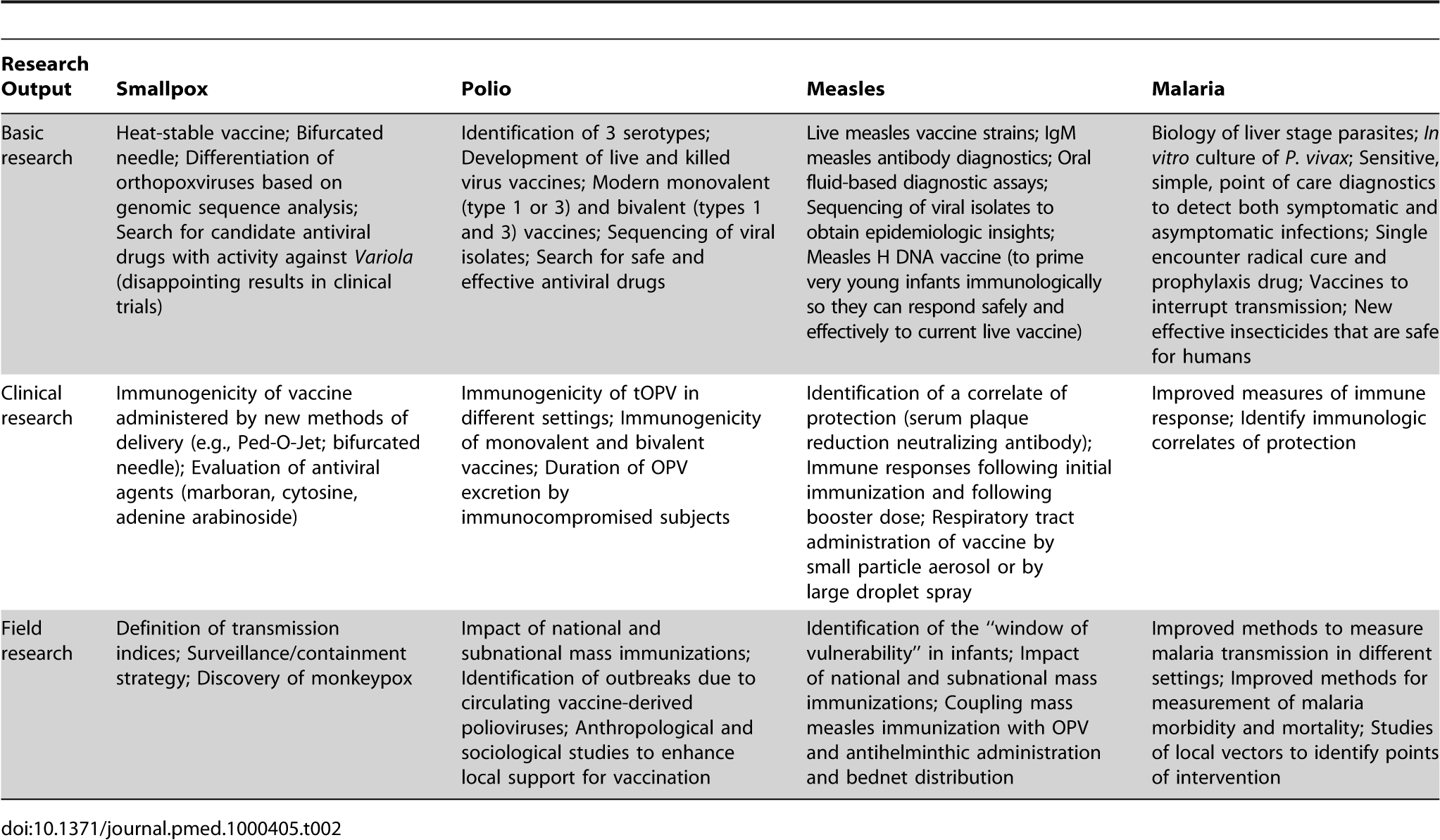 A comparison of the inherent salient features of smallpox, polio, measles, and malaria infections that favour or impede elimination of the disease and the most effective past and current interventions.