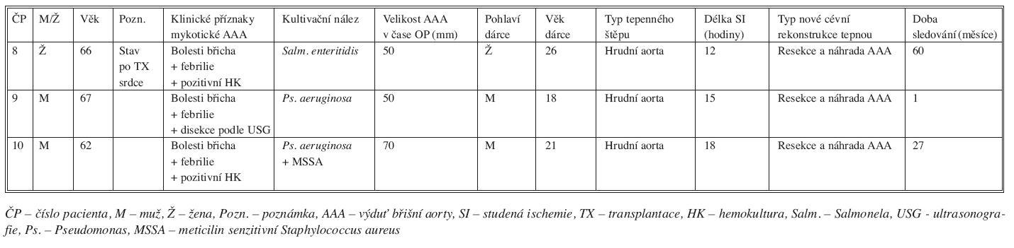 Charakteristika pacientů s mykotickou výdutí břišní aorty léčených transplantací tepny Tab. 5. Characteristics of patients with mycotic AAA, treated with arterial transplantation