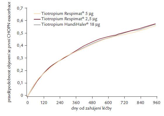Mezi lékovými formami tiotropia (Respimat a HandiHaler) nebyl zjištěn statisticky významný rozdíl v době do vzniku první CHOPN exacerbace (studie TIOSPIR) [47].
