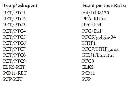 Typy fúzních genů RET v patogenezi papilárního karcinomu štítné žlázy (49). Majoritní formou je RET/PTC1, druhou nejčastější RET/PTC3, ostatní fúzní formy jsou vzácné.