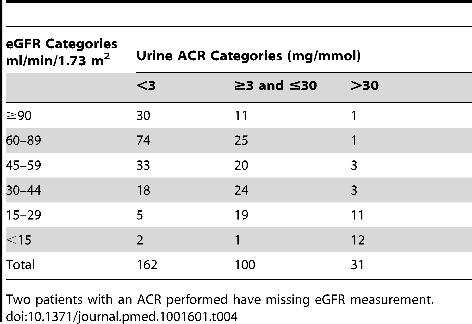 Prevalence of CKD by eGFR and albumin to creatinine ratio in follow-up participants.