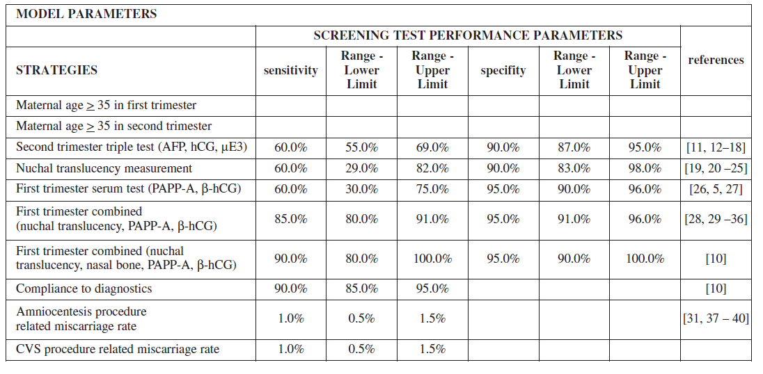 Table 4a. Baseline probabilities, sensitivity and specificity of screening strategies included in the decision tree