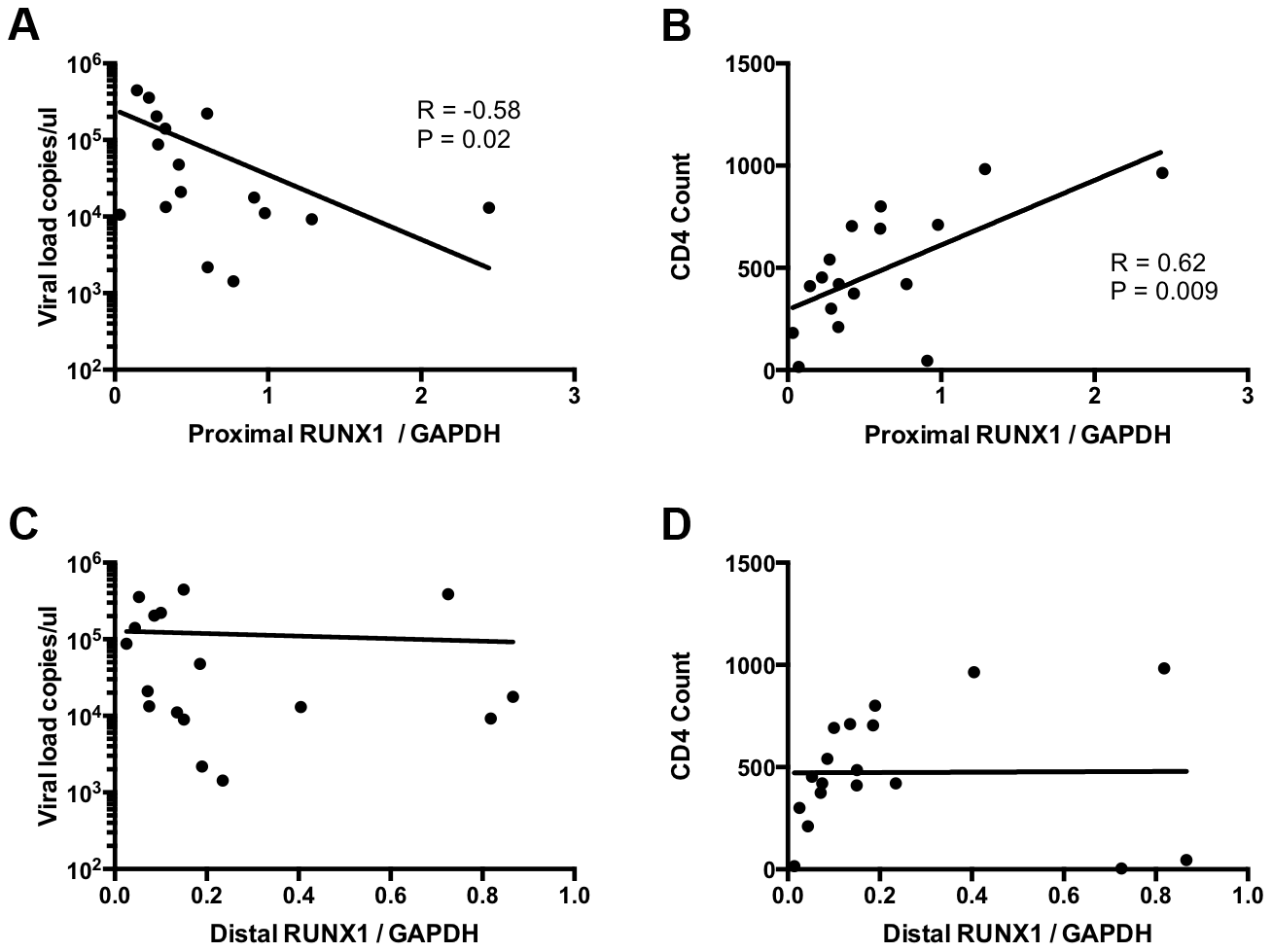 RUNX1 expression in memory CD4+ T-cells correlates with clinical metrics in patients.