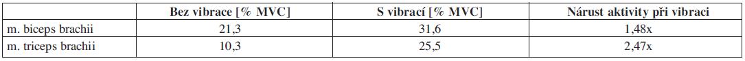 Proband č. 1 – relativní hodnoty plochy pod křivkou pro statickou zátěž vyjádřené v procentech MVC s vibrací a bez vibrace.