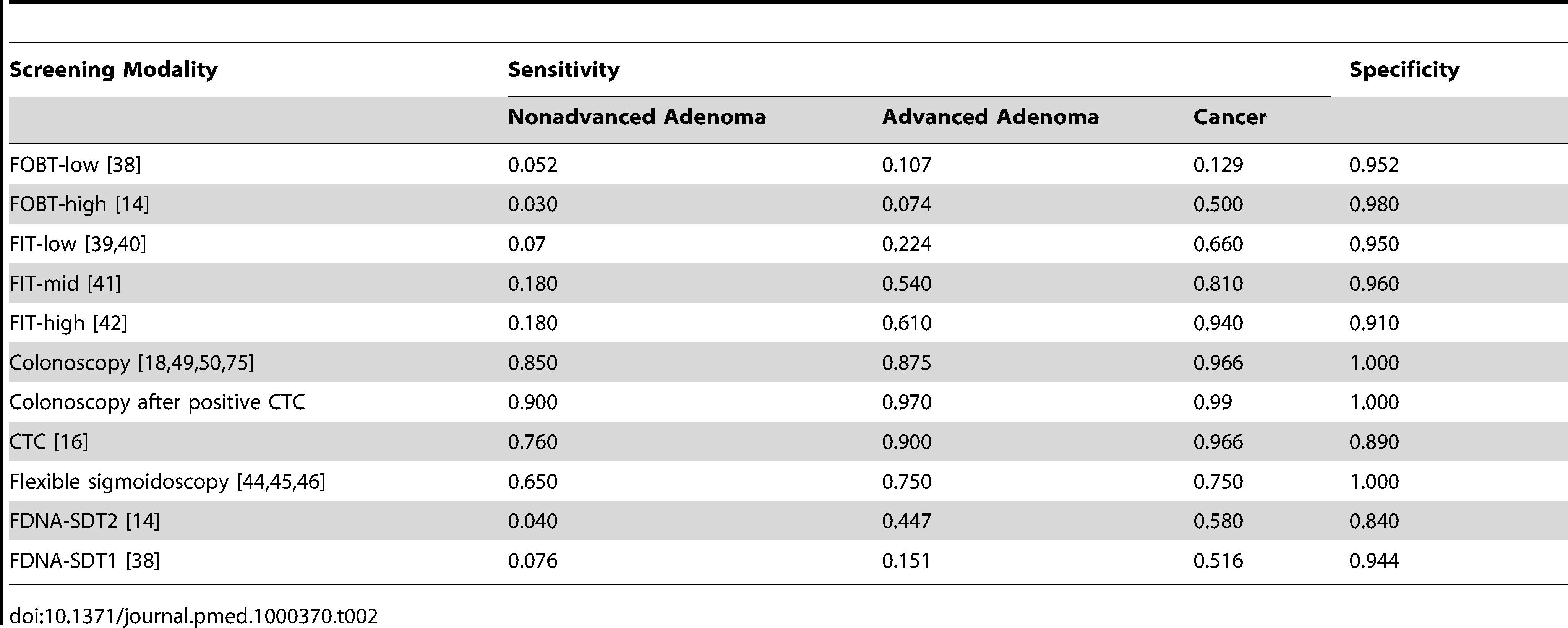 Base case test performance characteristics for the screening modalities.