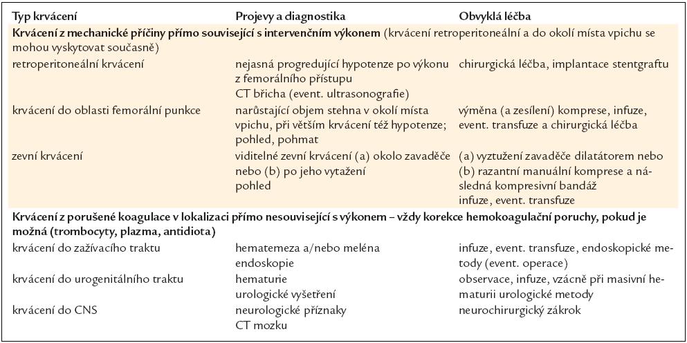 Nejčastější krvácivé komplikace, jejich obvyklá diagnostika a léčba.