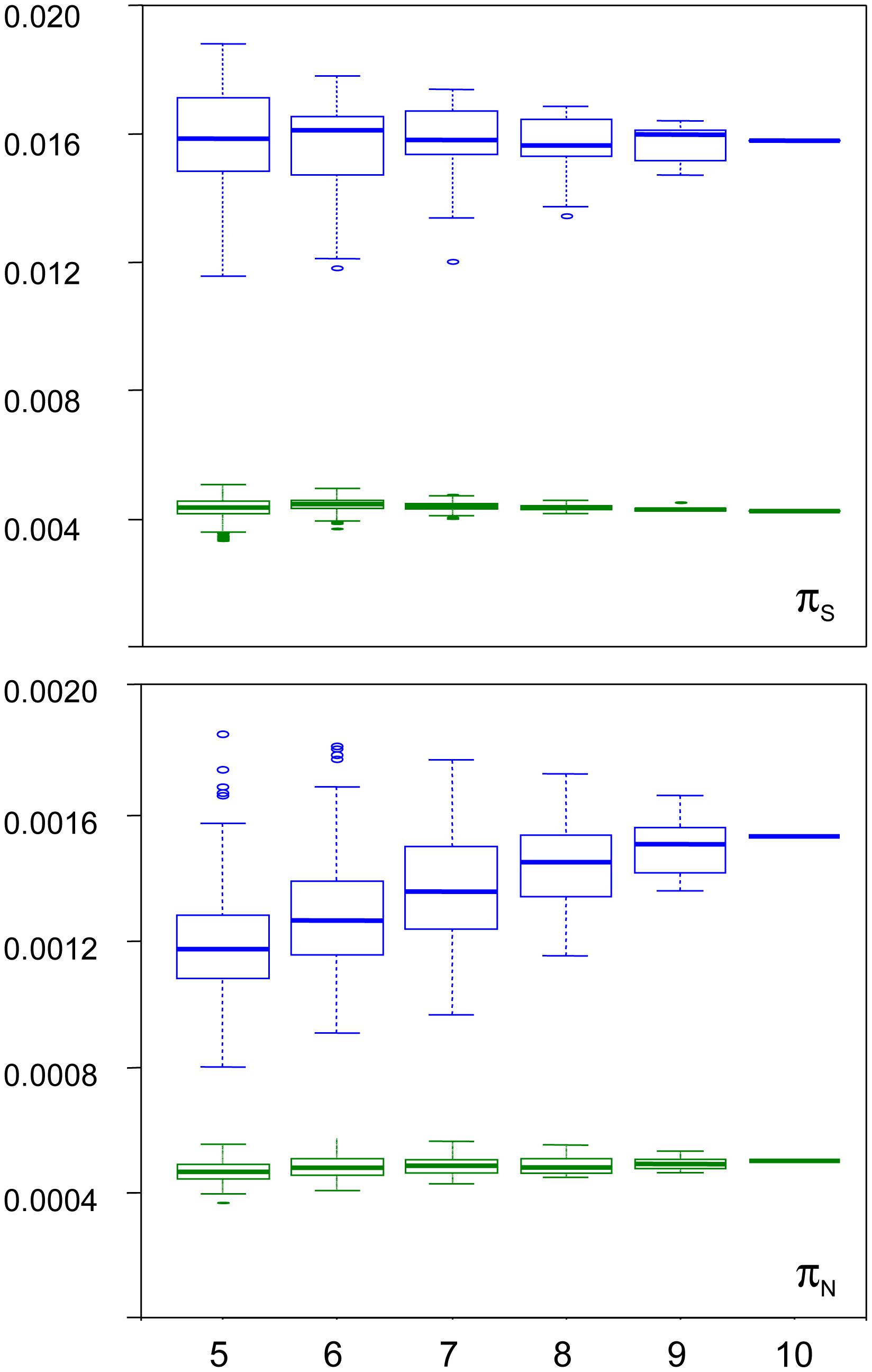 Sampling variance of π<sub>N</sub> and π<sub>S</sub> in the turtle <i>Emys orbicularis</i> and the tunicate <i>Ciona intestinalis</i> A.