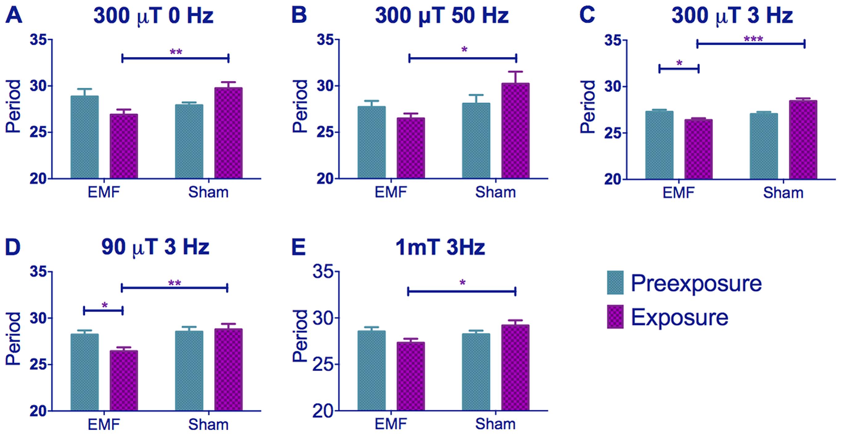 EMF exposure shortens free-running circadian periods in dim blue light.