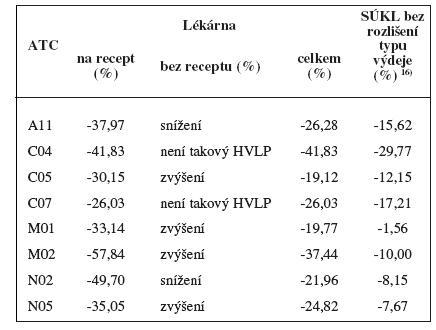 ATC skupiny – rozdíly ve spotřebách let 2007 a 2008: porovnání sledované lékárny s údaji SÚKL