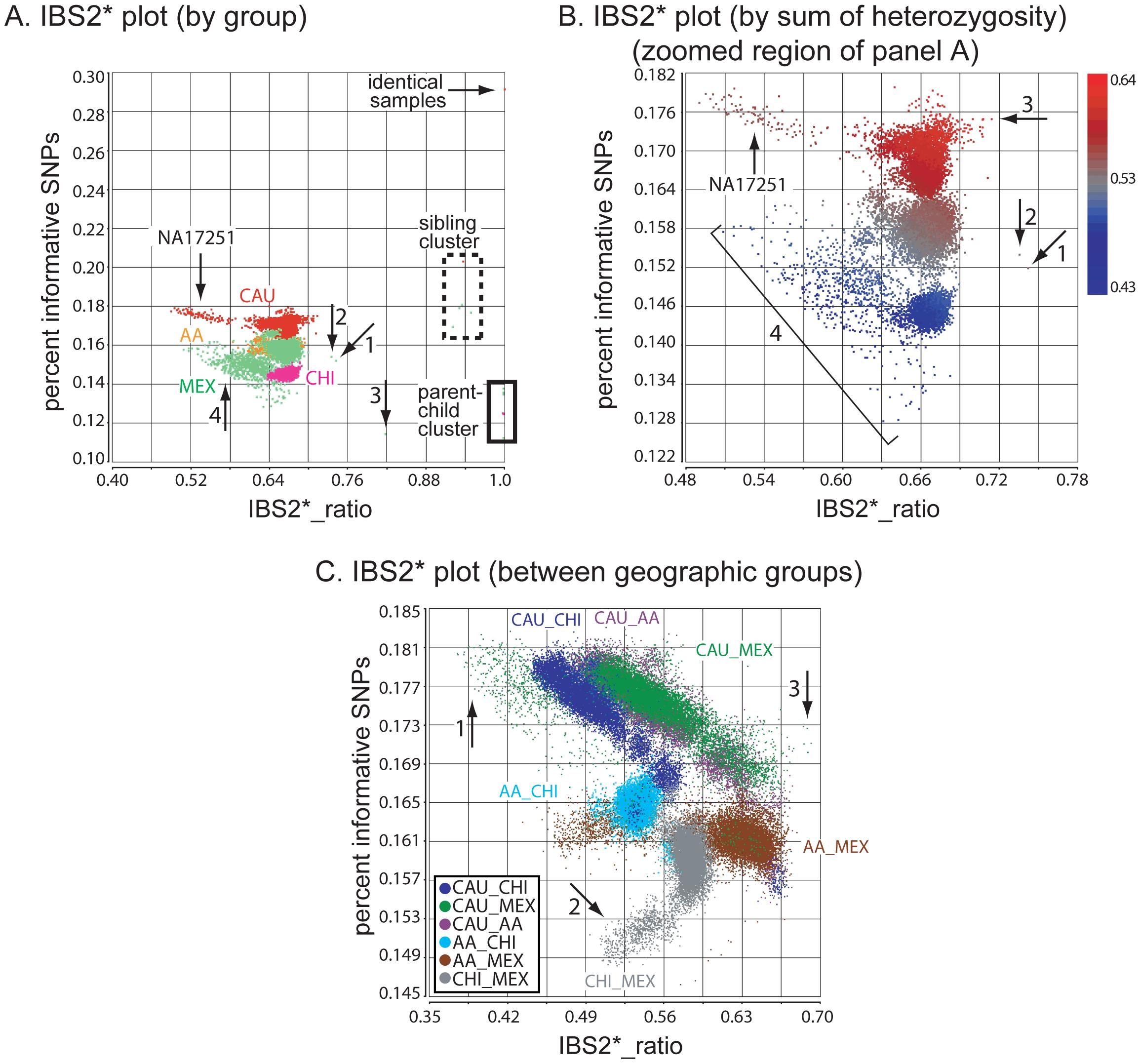 Genetic relatedness plots of the Human Variation Panel genotype data.