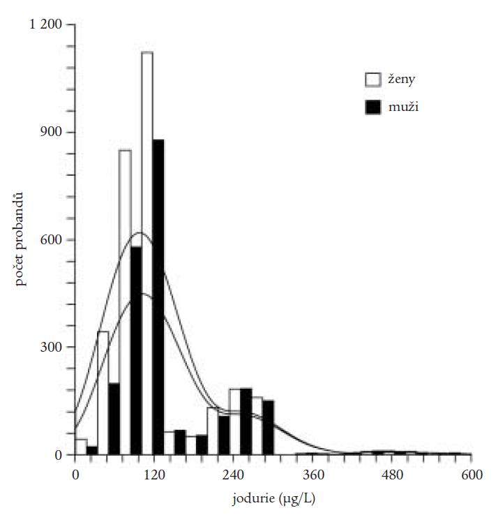 Distribuce jodu v populačních studiích prováděných v letech 1995–2002.