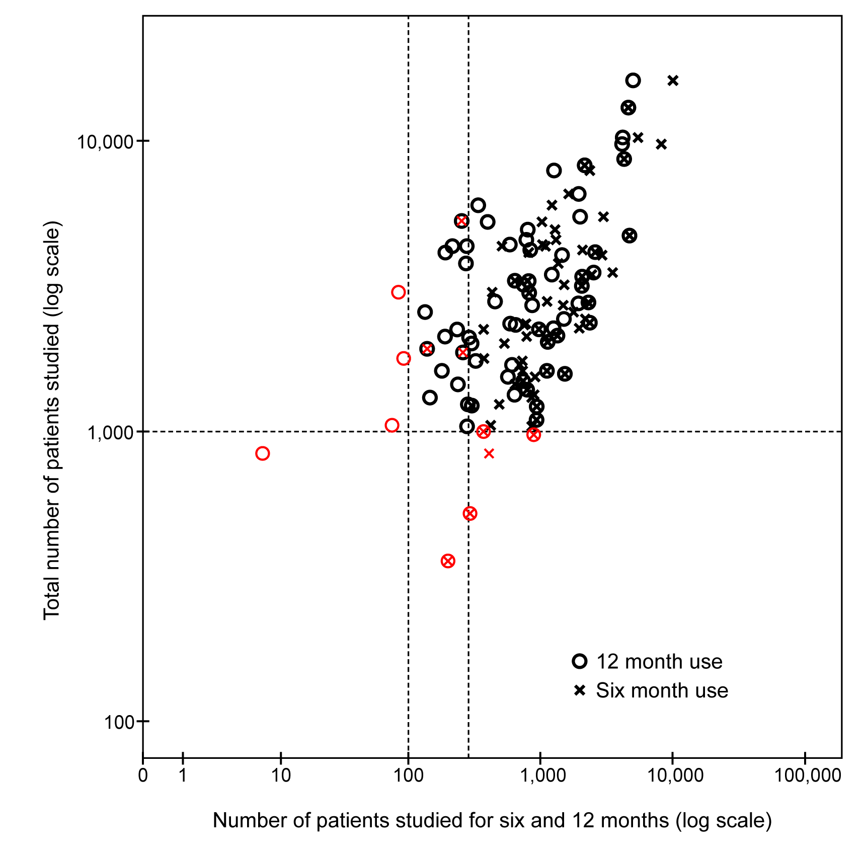 Scatterplot displaying the total number of patients studied before approval plotted against the number of patients studied long term (for 6 and 12 mo) for chronic medication.