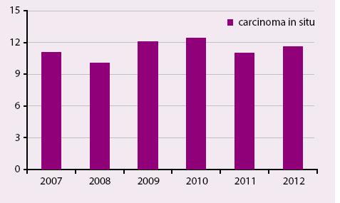 Procentuální podíl nádorů in situ – audit mamografického screeningu