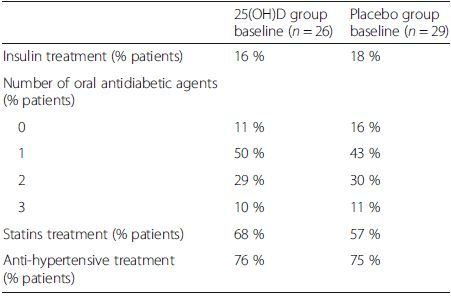 Ongoing therapies in study population according to group of treatment