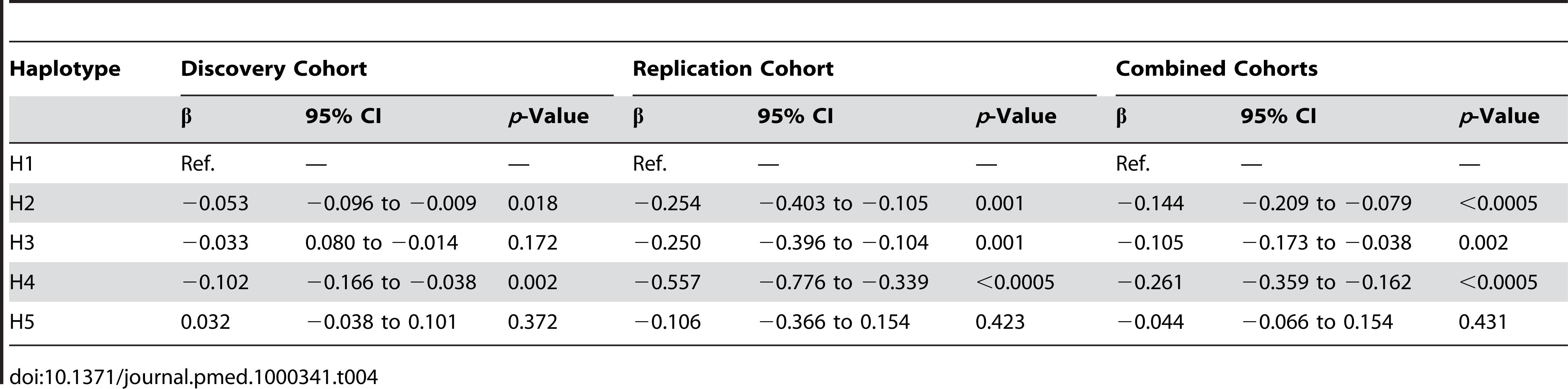 <i>CRP</i> haplotype effect on acute-phase serum CRP.