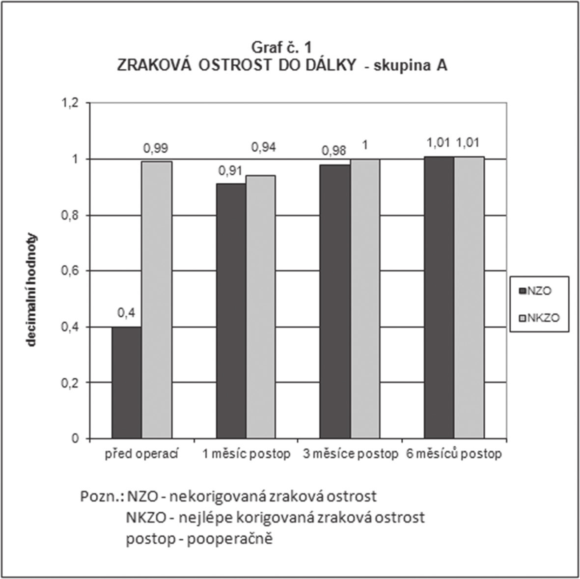 Průměrné hodnoty nekorigované a nejlépe korigované monokulární zrakové ostrosti do dálky ve skupině A (implantace nitrooční čočky LENTIS Mplus) předoperačně, 1 měsíc, 3 měsíce a 6 měsíců po operaci