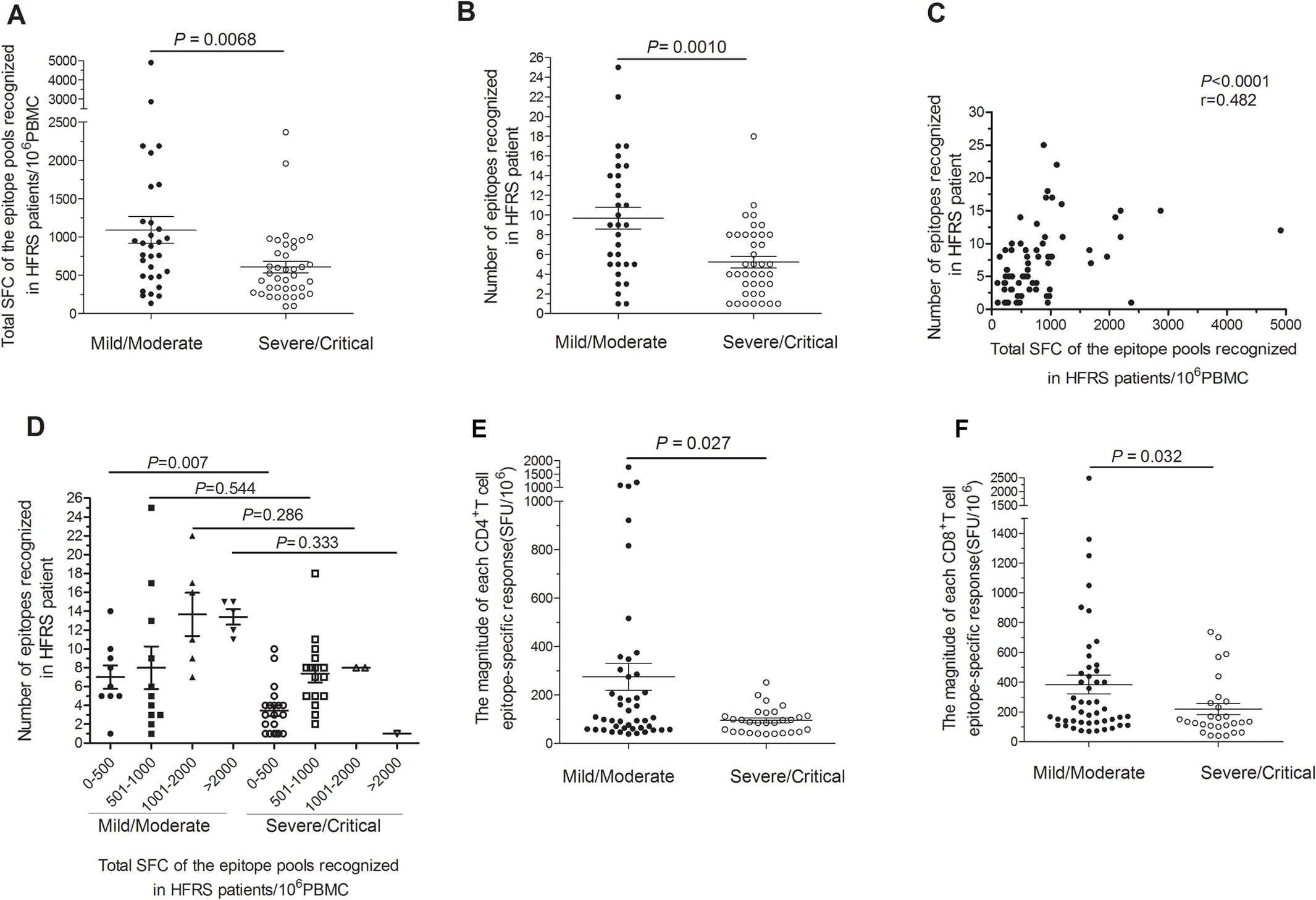 Comparison of antigenic repertoire and magnitude of HTNV-Gn/Gc-specific T-cell responses in patients with different severities.