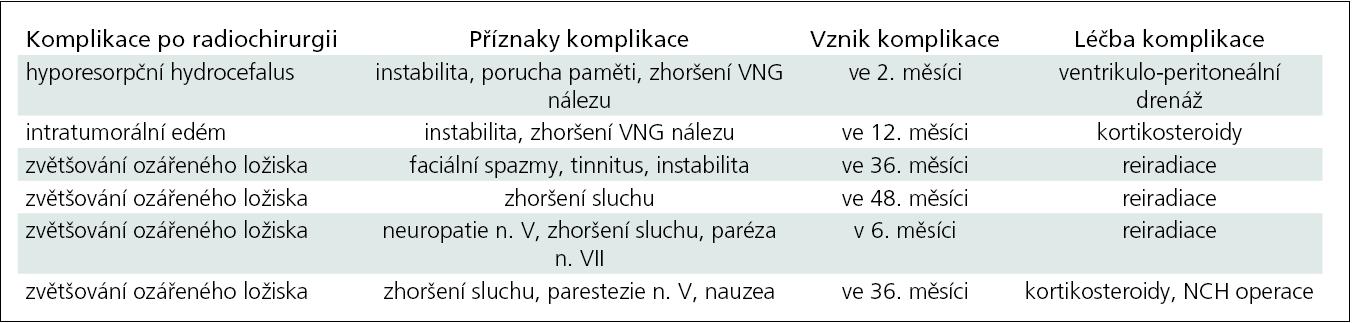 Komplikace po radiochirurgické léčbě.