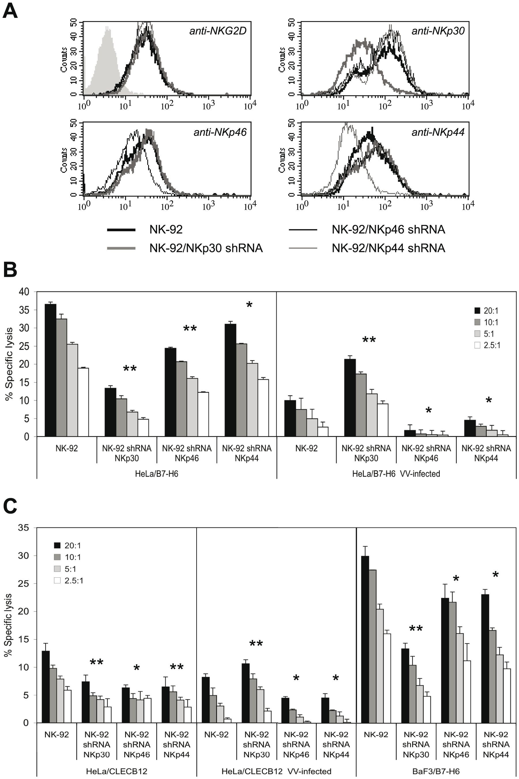 NKp30, NKp46 and NKp44 are differentially involved in the lysis of VV-infected targets.