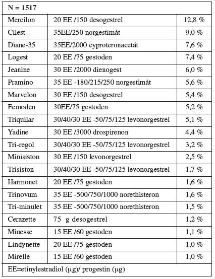 Nejčastěji předepisované preparáty hormonální orální kontracepce před graviditou