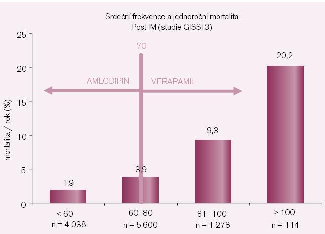 Kdy použít v kombinační léčbě hypertenze amlodipin a kdy verapamil SR?