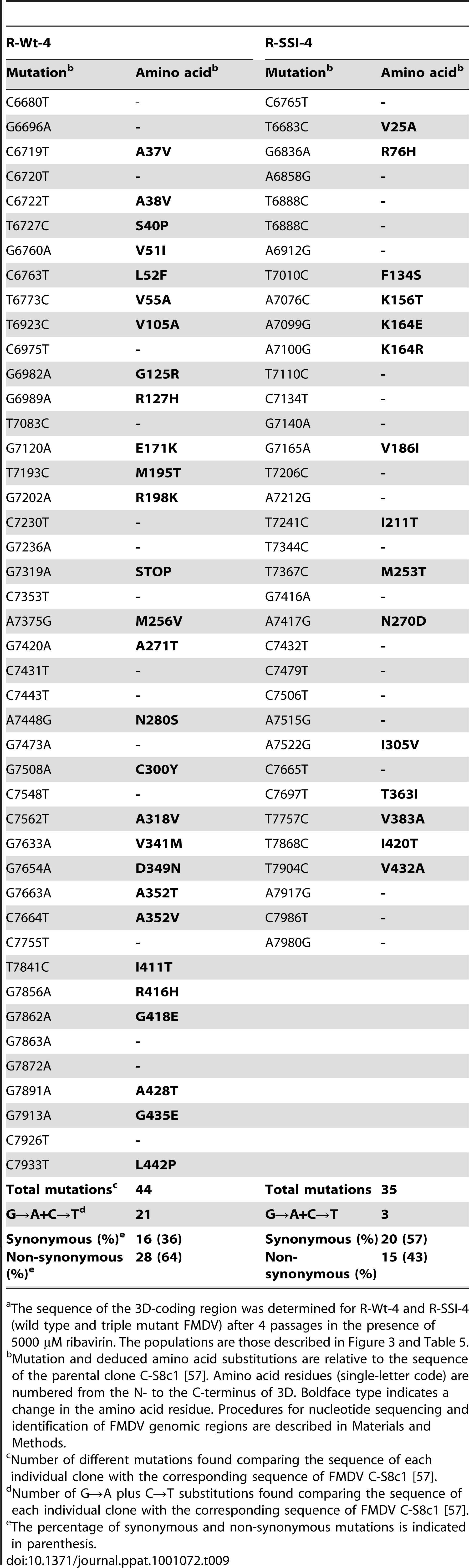 Mutations and corresponding amino acid substitutions in the mutant spectra FMDV R-Wt-4 and R-SSI-4 passaged in the presence of ribavirin<em class=&quot;ref&quot;>a</em>.