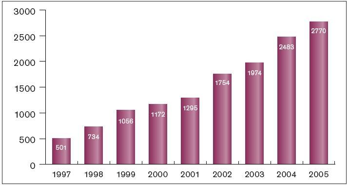 Vývoj počtu ablací 1997–2005.