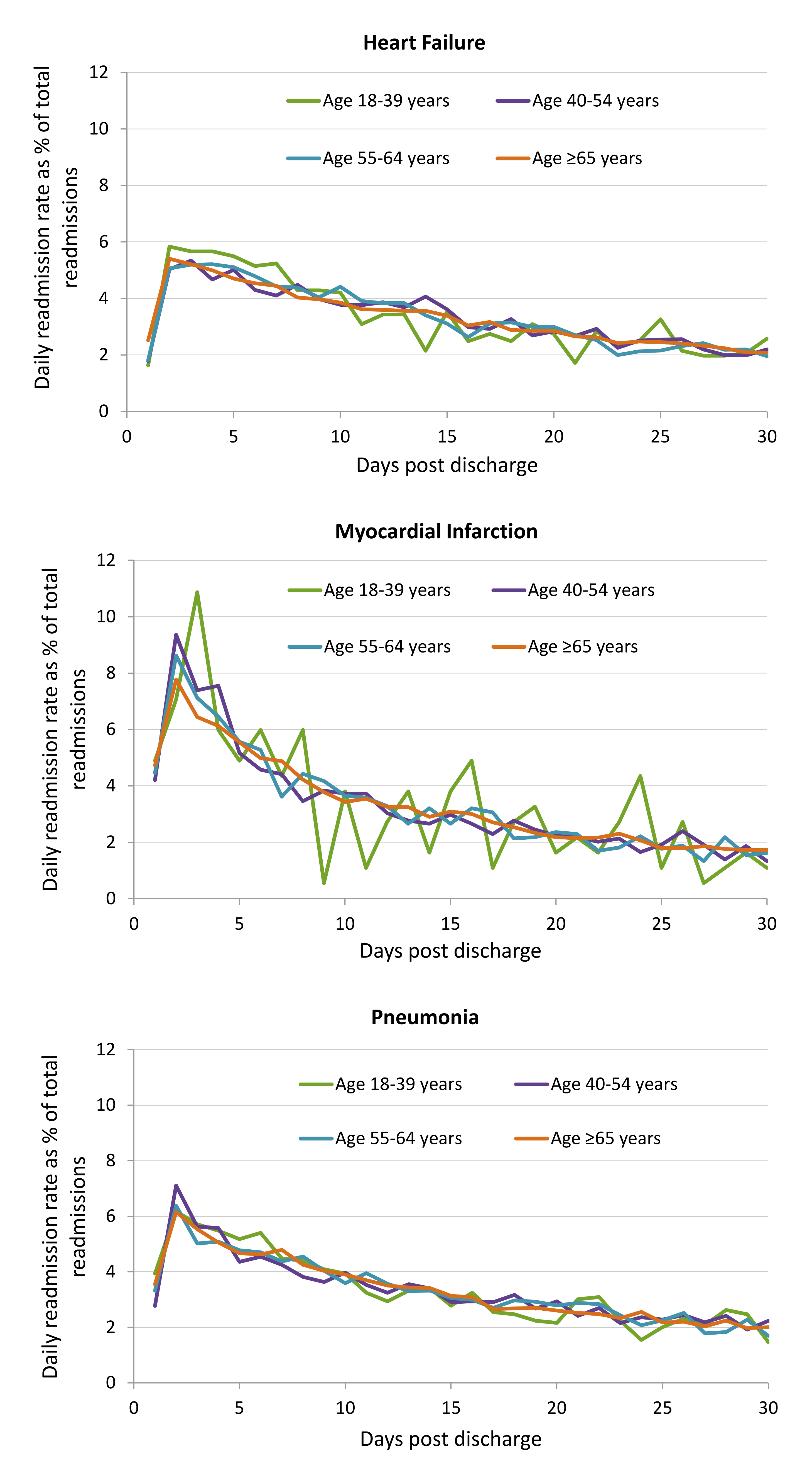 Readmission incidence rate by each day post-discharge by age group for HF, AMI, and pneumonia cohorts.